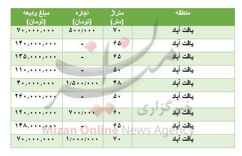 قیمت-مسکن-در-یافت-آباد