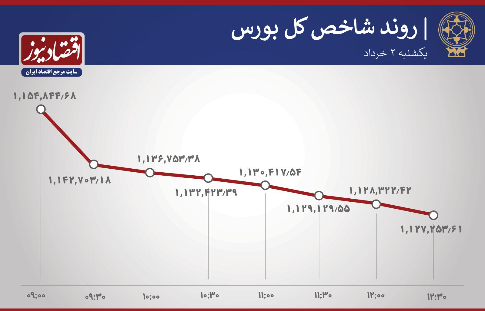 شاخص+نمودار