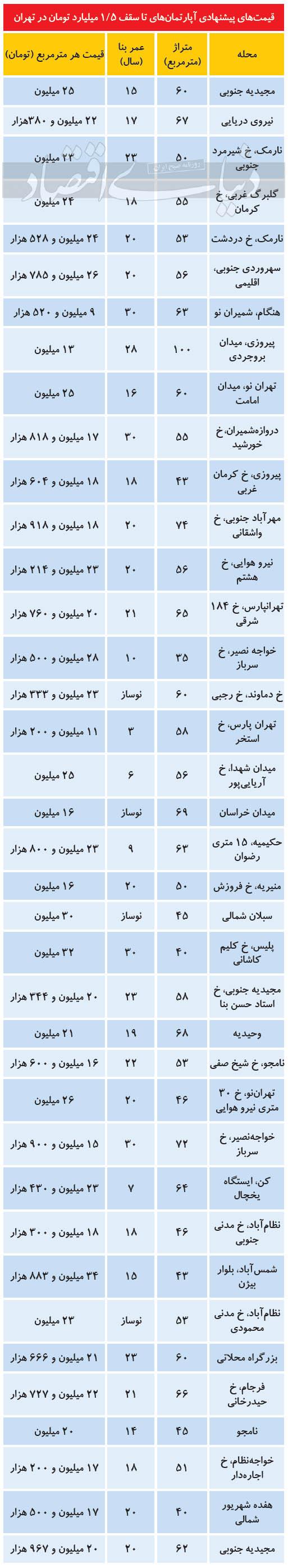 آپارتمان-های-یک-و-نیم-میلیاردی-تهران