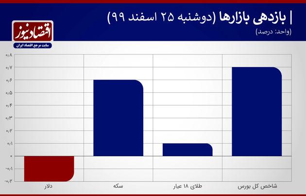 بازدهی+جدول۲۵