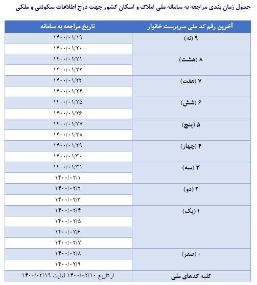 جدول-ثبت-املاک