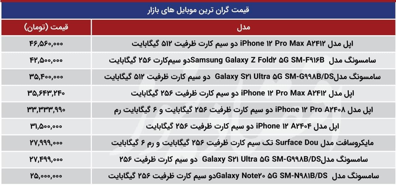 گران-ترین-موبایل