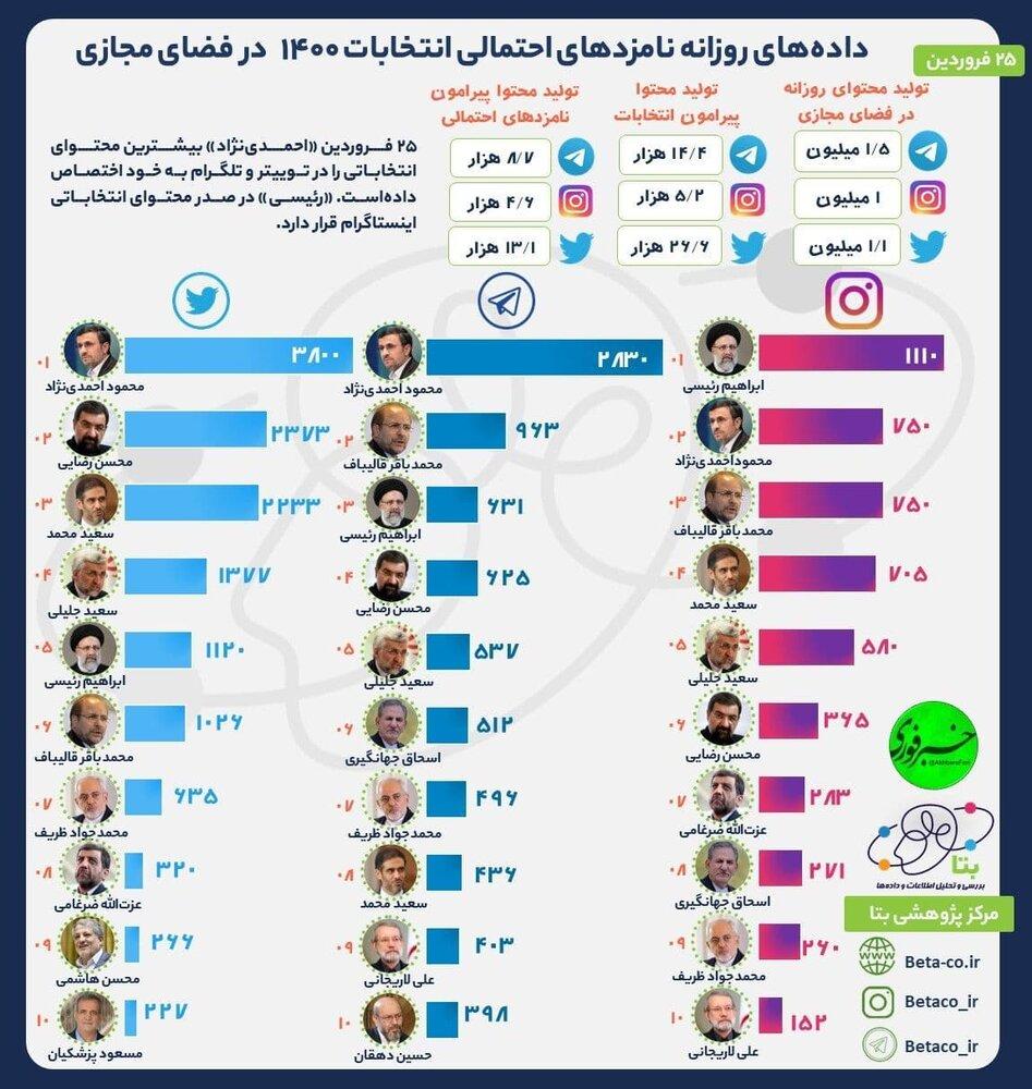 احمدی+نژاد+تلگرام