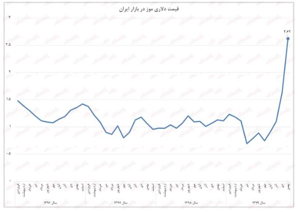 موز+نمودار