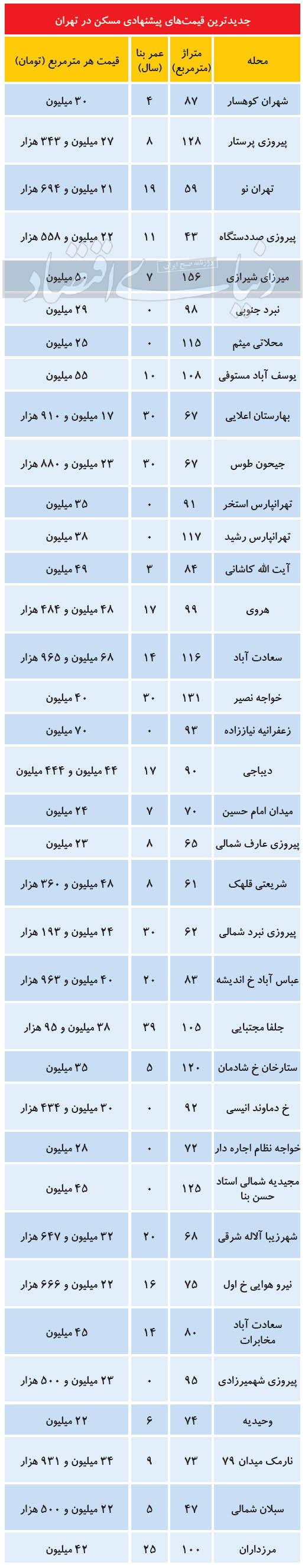 جدیدترین-قیمت-مسکن-در-تهران