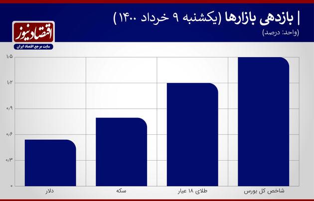 بازدهی+نمودار