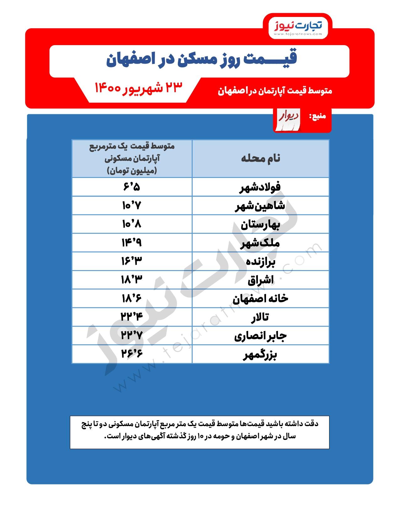 قیمت-مسکن-اصفهان
