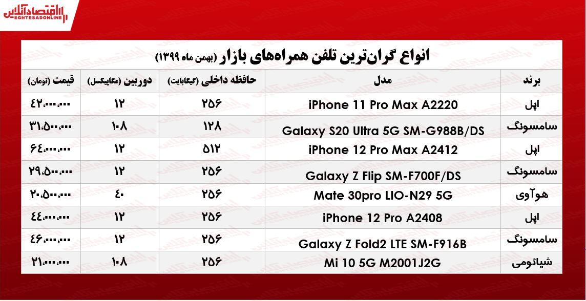 موبایل+گران