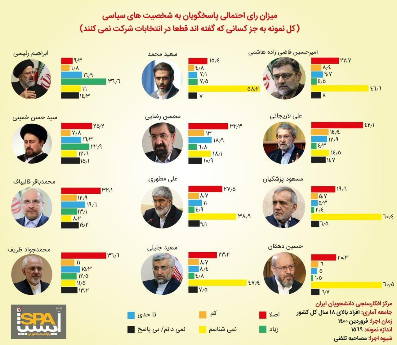 نظرسنجی+انتخابات۳