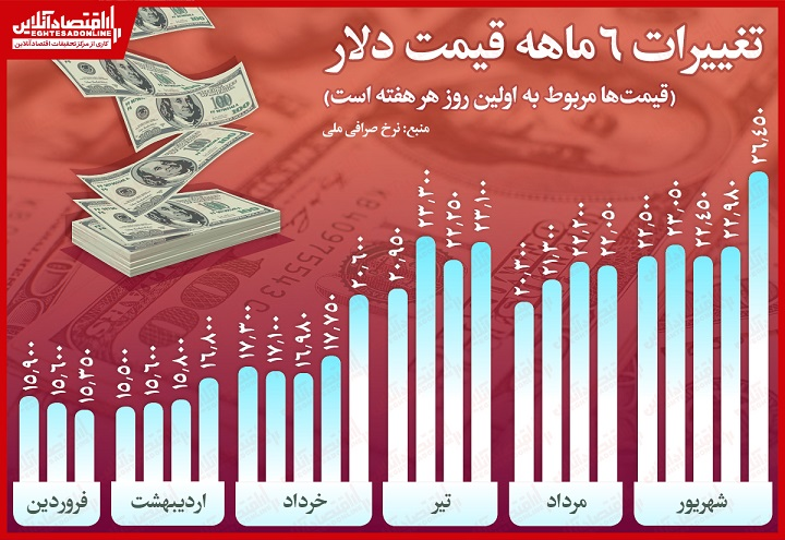 قیمت+دلار+در+سال+99
