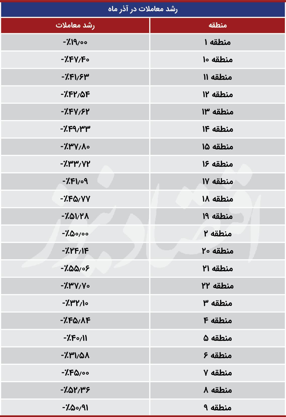 جدول_قیمت