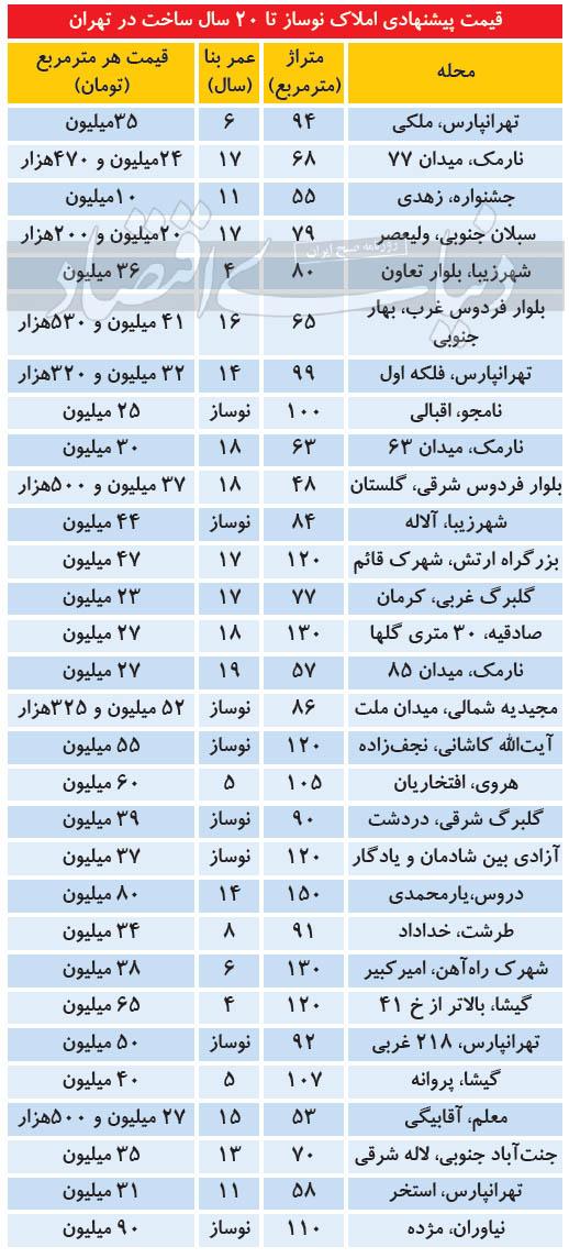 جدول_قیمت_خانه