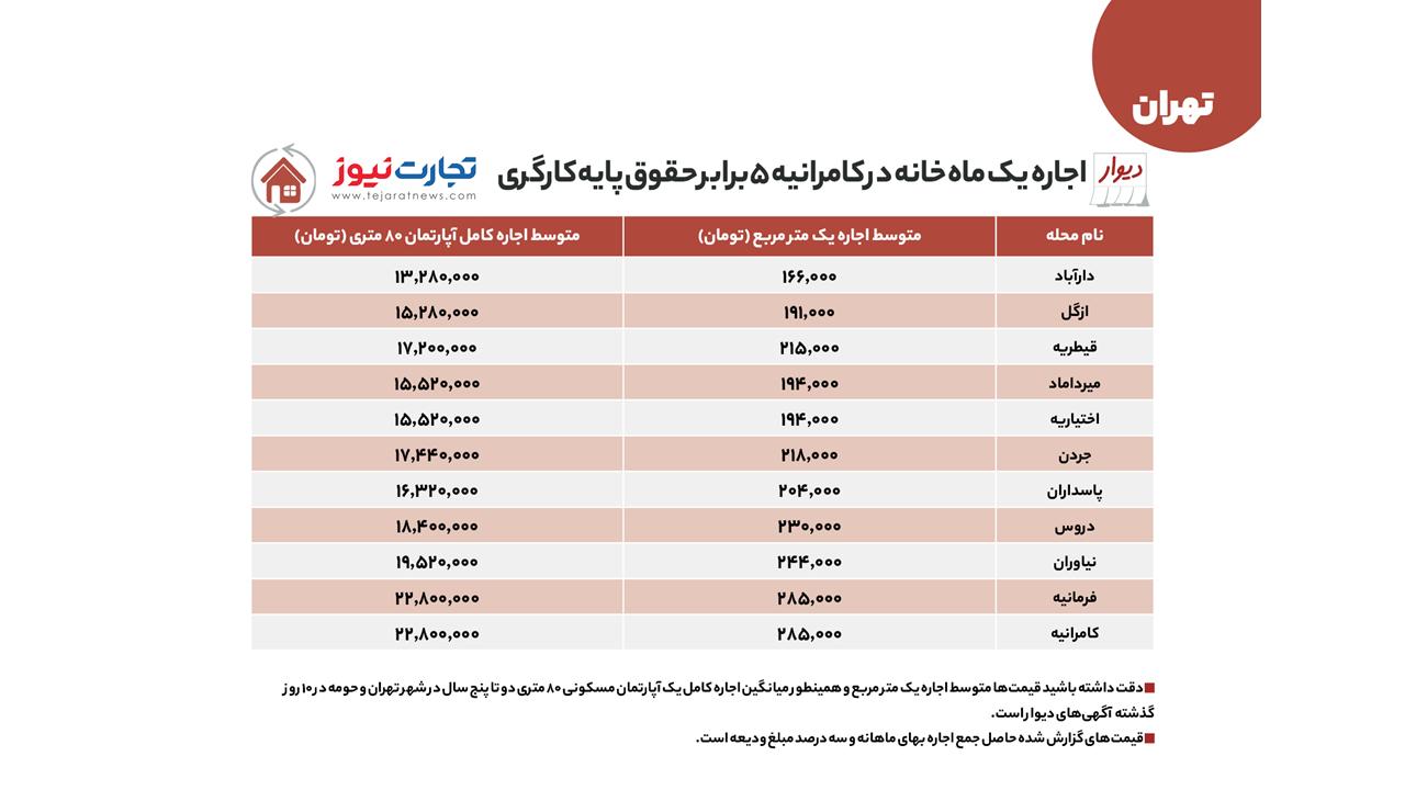 قیمت-اجاره-مسکن-شمال-تهران