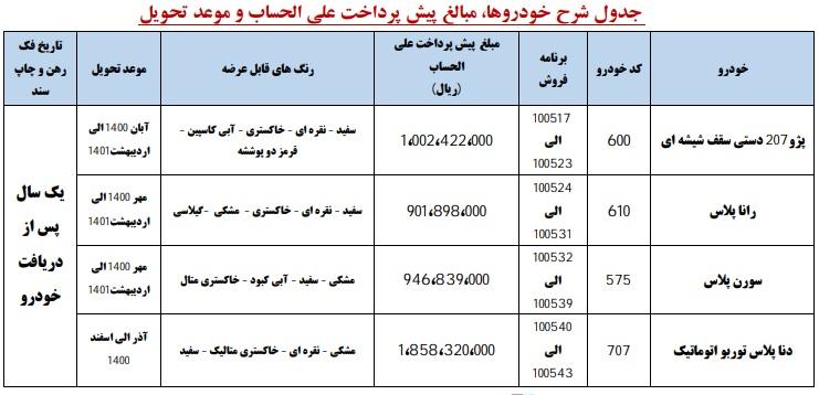 اولین- طرح -پیش- فروش- محصولات- ایران-خودرو