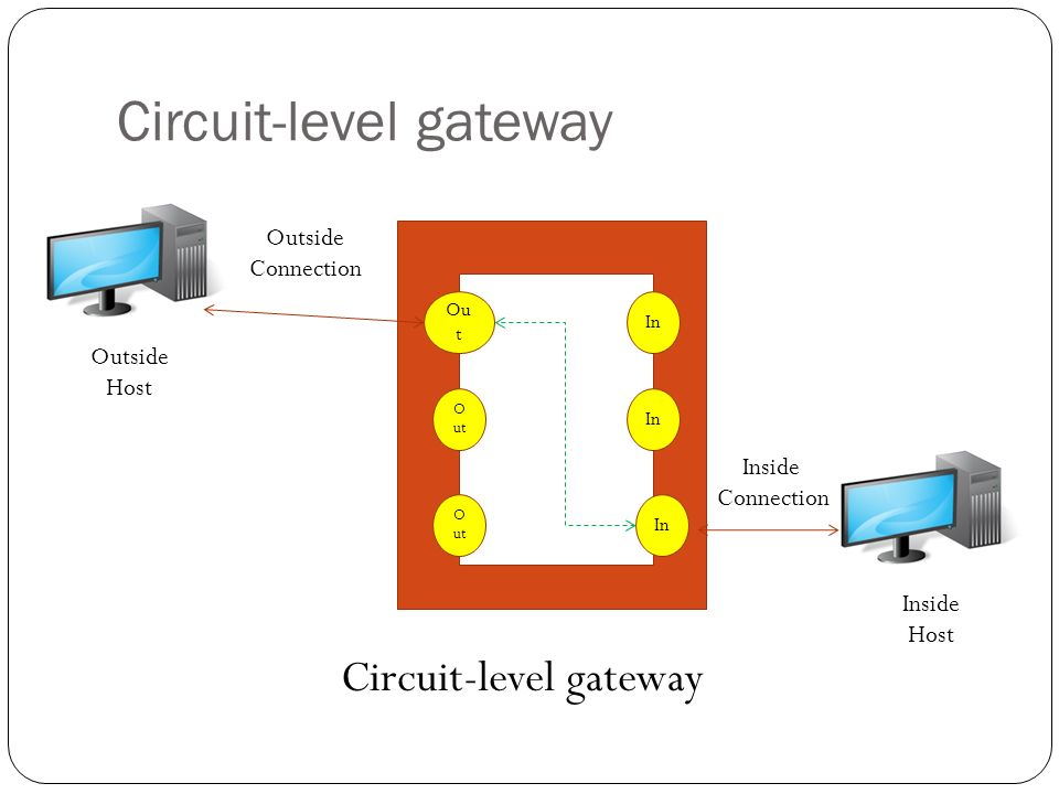 فایروال-circuit-level-gateway