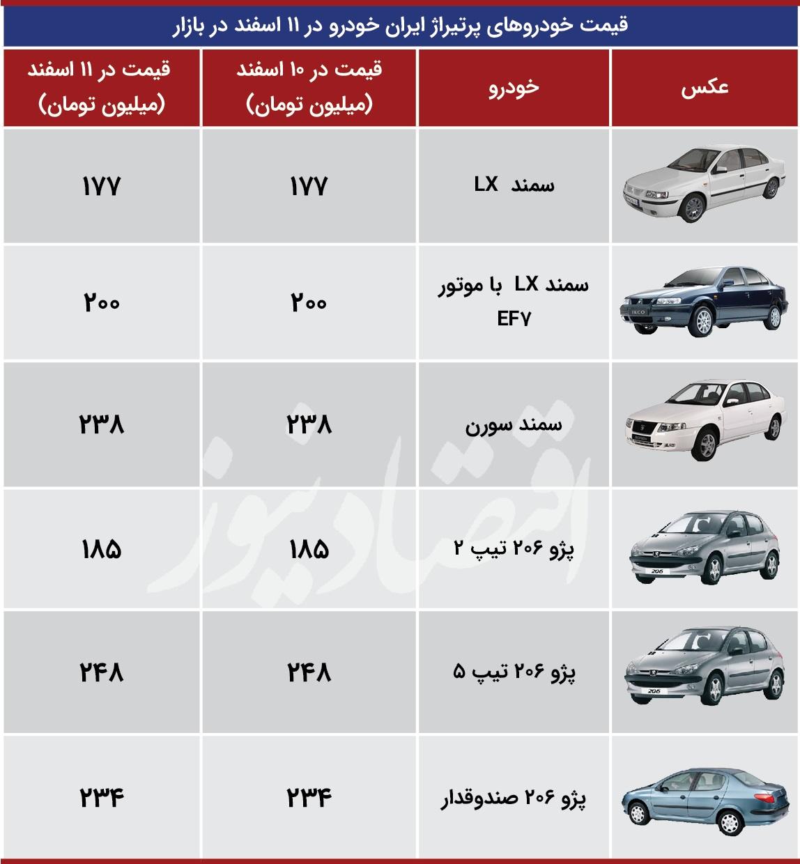 ایران-خودرو-جدول