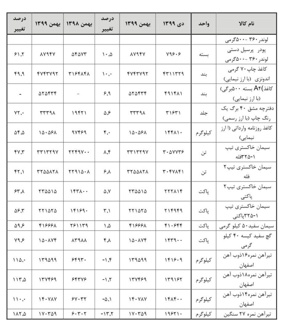 قیمت-کالاهای-اساسی-3
