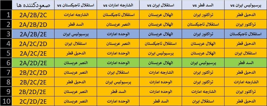جدول_صعود_از_آسیا (1)