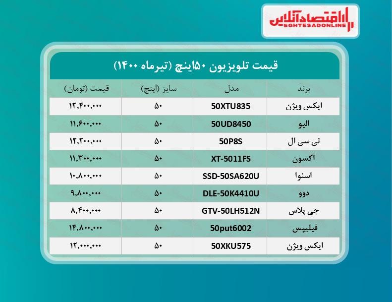 قیمت+تلویزیون+۵۰اینچ+_+۲۸تیرماه