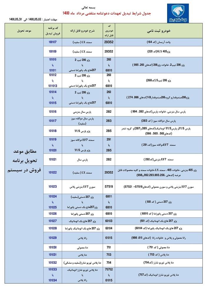 ایران+خودرو+جدول