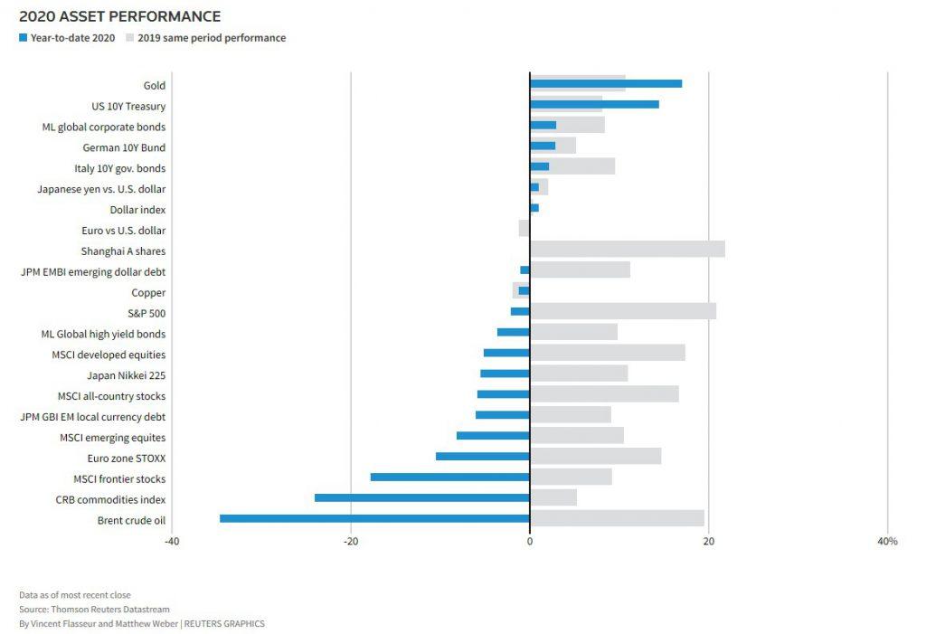 نمودار-بازار-جهانی