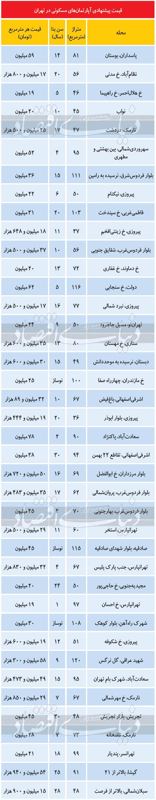 قیمت-آپارتمان-های-تهران