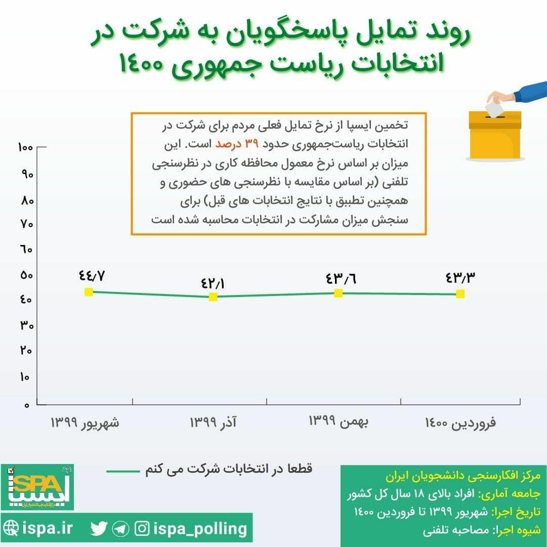 نظرسنجی+انتخابات