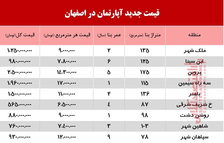 اصفهان-آپارتمان