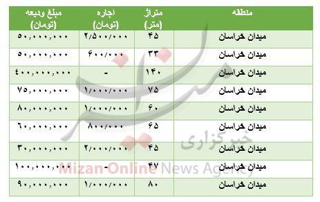 قیمت-رهن-و-اجاره-مسکن-میدان-خراسان