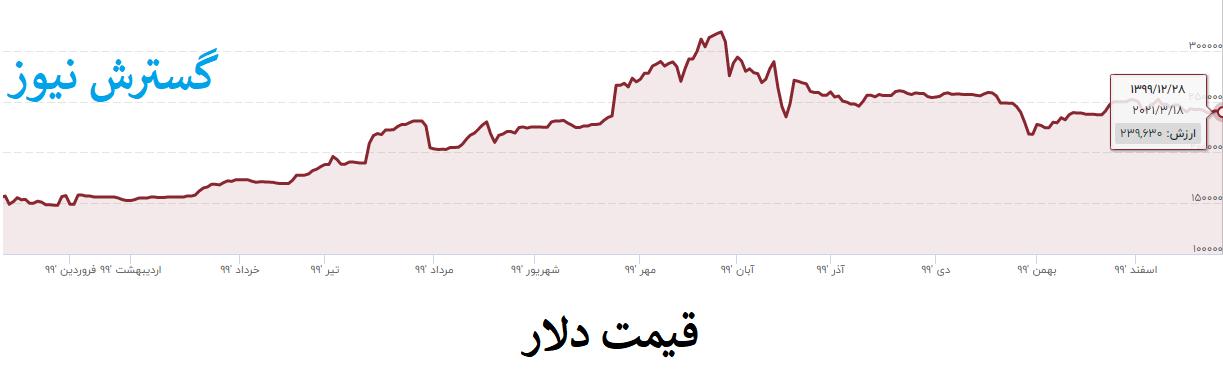 نمودار-دلار-۹۹