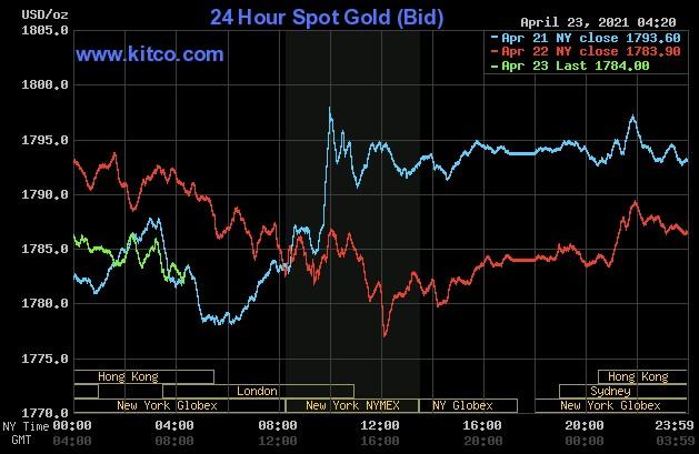 نمودار+طلا