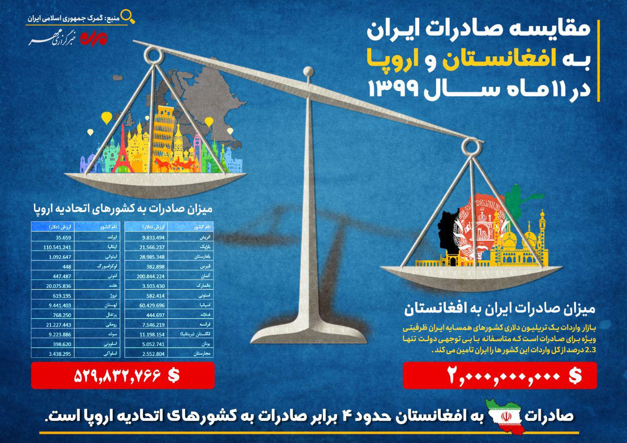 صادرات-ایران-به-افغانستان