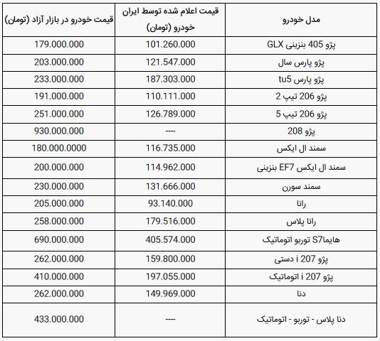 قیمت-ایران-خودرو(۱۱-دی-۹۹)