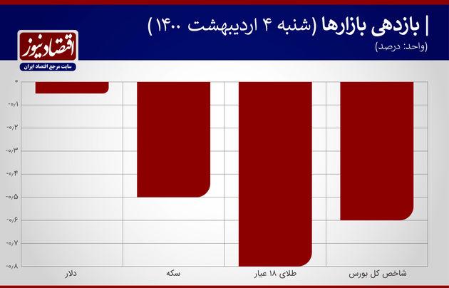 بازدهی+بازار+جدول