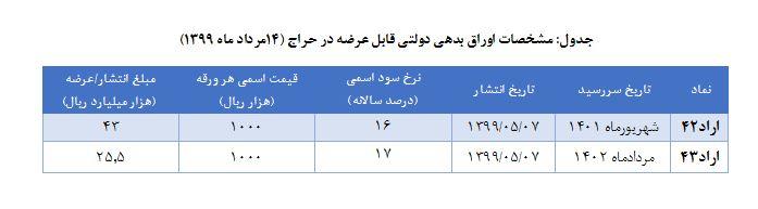 اوراق-بدهی-جدول۲