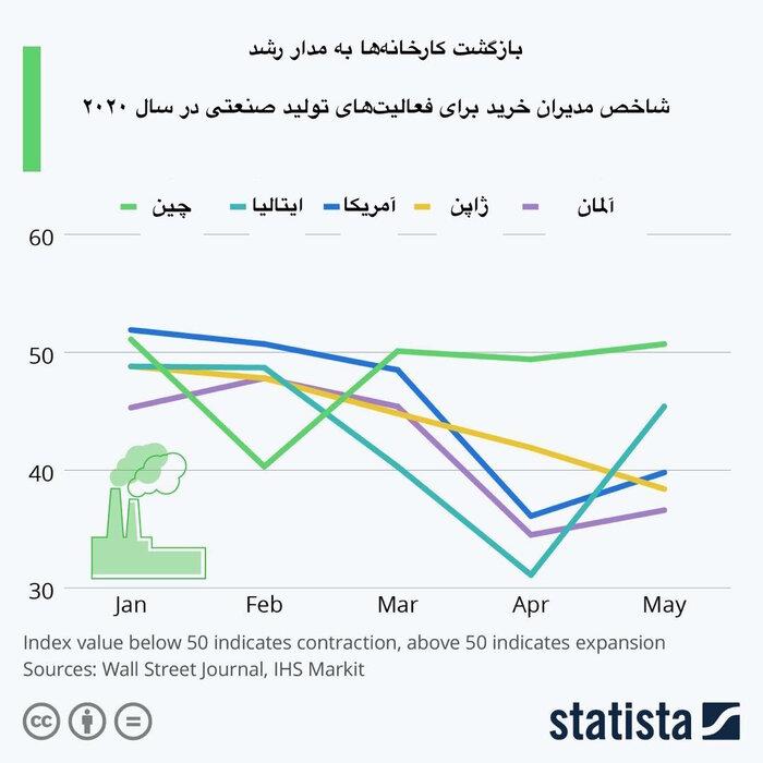 نمودار-رشد-کارخانجات
