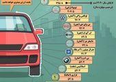 هند به دنبال جذب شرکت خودروسازی تسلا