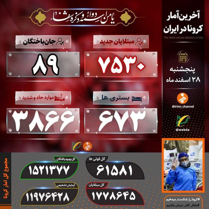 آخرین آمار کرونا در ایران سه شنبه ۱۳۹۹/۱۲/۲۸