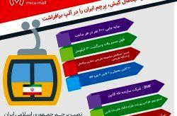 تلهکابین کیش، پرچم ایران را در آلپ برافراشت