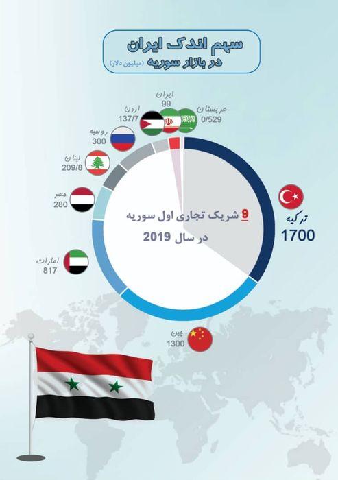 سهم ایران در بازار سوریه + اینفوگرافی