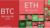 بیت کوین سقوط کرد + جدول قیمت رمزارزها