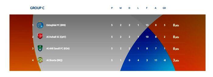 نگاهی به جدول پیچیده گروه استقلال؛ برزخ کامل!