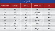 شاخص فلاکت در ایران به مرز ۵۰ رسید
