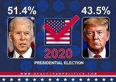 کمتر از ۲۴ ساعت تا انتخابات آمریکا / ترامپ جلوتر است یا بایدن؟